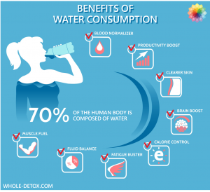 benefits-of-water-consumption