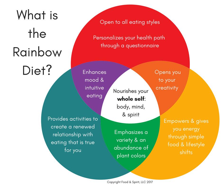 The Rainbow Diet | Deanna Minich