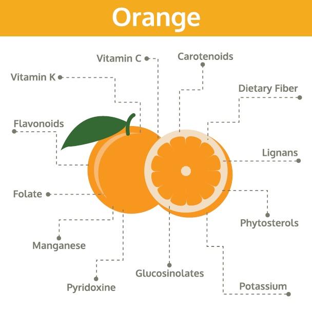 Orange is for ovaries