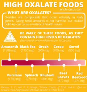 Oxalate Infographic 2